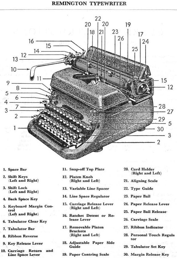 Remington typewriter parts.